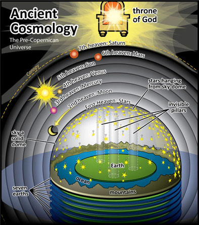 A flat earth teaching in a perfect book my passionate project the mindset of those bronze aged tent dwellers who wrote the bible was such that in early egyptian and mesopotamian thought the world was portrayed as a publicscrutiny Choice Image